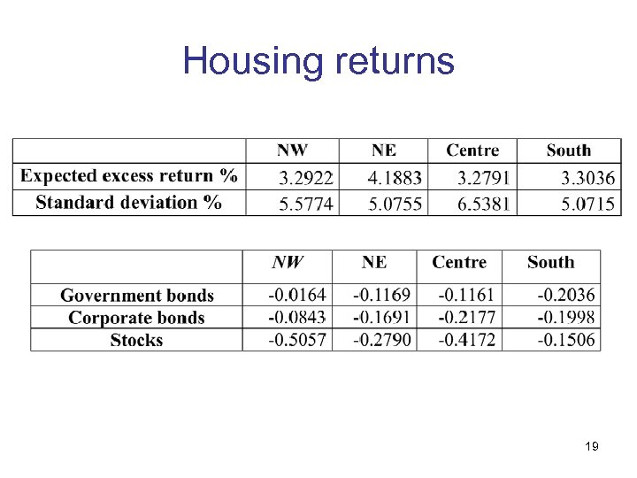 Housing returns 19