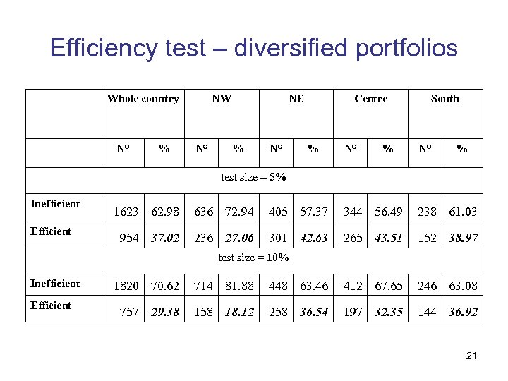 Efficiency test – diversified portfolios Whole country N° % NW N° NE % N°