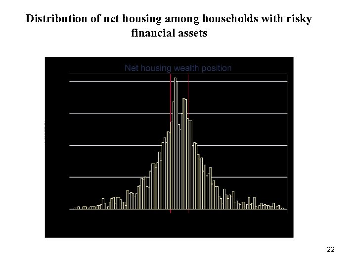 Distribution of net housing among households with risky financial assets 22