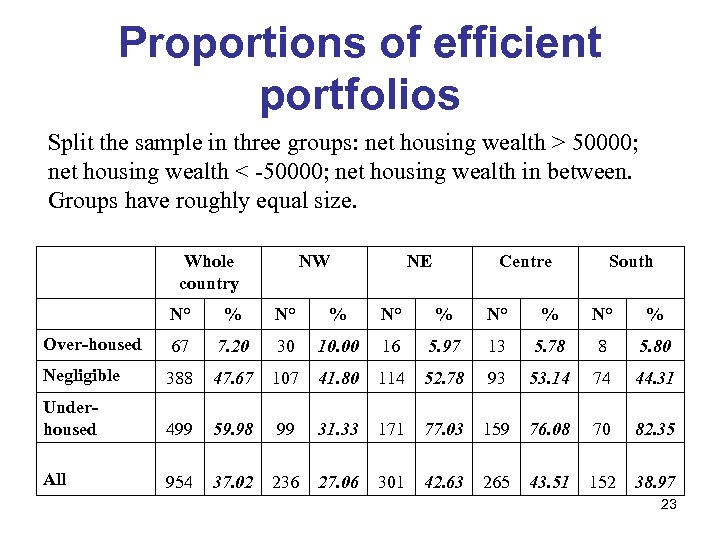 Proportions of efficient portfolios Split the sample in three groups: net housing wealth >