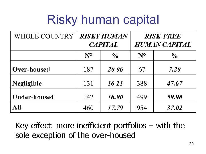 Risky human capital WHOLE COUNTRY RISKY HUMAN CAPITAL RISK-FREE HUMAN CAPITAL N° % Over-housed