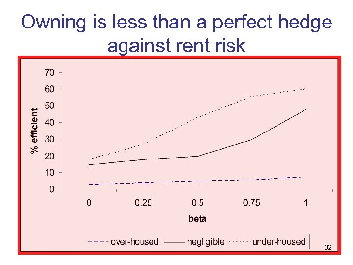 Owning is less than a perfect hedge against rent risk 32
