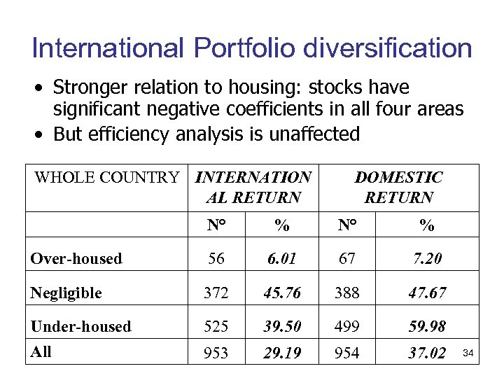 International Portfolio diversification • Stronger relation to housing: stocks have significant negative coefficients in