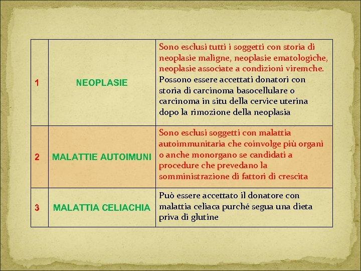 1 NEOPLASIE Sono esclusi tutti i soggetti con storia di neoplasie maligne, neoplasie ematologiche,