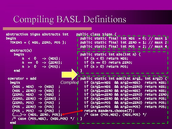 Compiling BASL Definitions abstraction Signs abstracts int begin TOKENS = { NEG, ZERO, POS