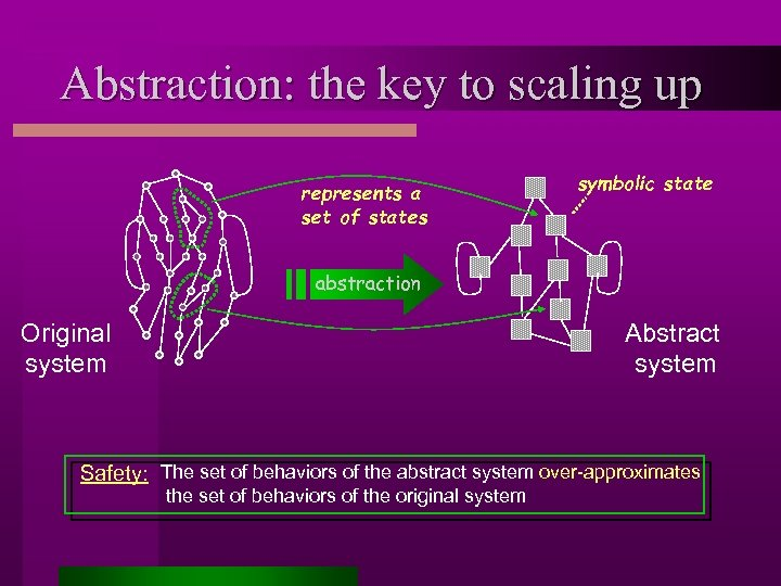 Abstraction: the key to scaling up represents a set of states symbolic state abstraction