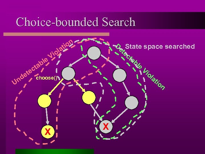 Choice-bounded Search De State space searched te ct ab le Vi ol at io