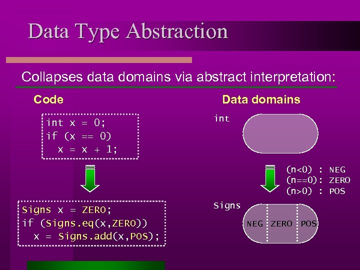 Data Type Abstraction Collapses data domains via abstract interpretation: Code int x = 0;