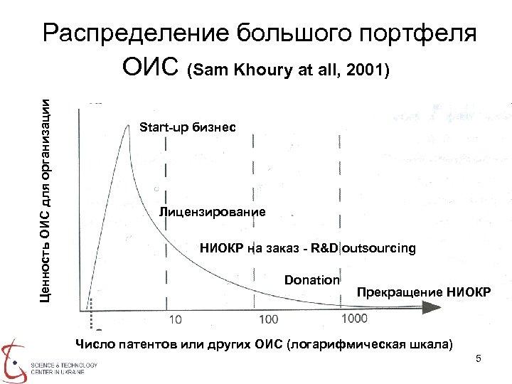 Ценность ОИС для организации Распределение большого портфеля ОИС (Sam Khoury at all, 2001) Start-up