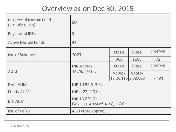 Overview as on Dec 30, 2015 Registered Mutual Funds (including IDFs) 50 Registered IDFs