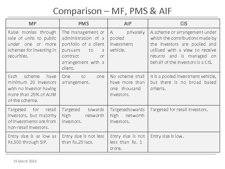 Comparison – MF, PMS & AIF MF PMS AIF CIS Raise monies through sale