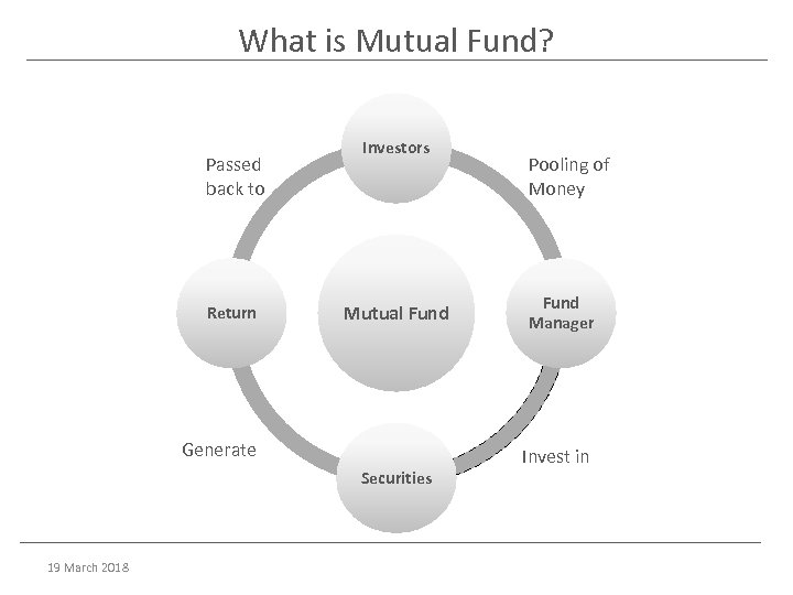 What is Mutual Fund? Passed back to Return Investors Mutual Fund Generate Securities 19