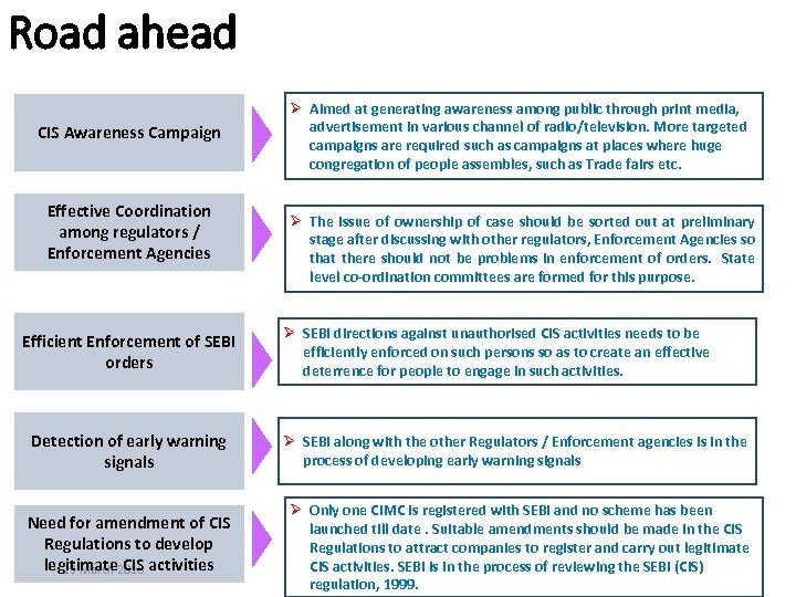 Road ahead CIS Awareness Campaign Effective Coordination among regulators / Enforcement Agencies Efficient Enforcement