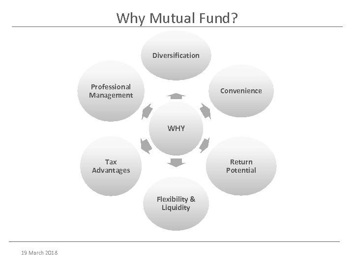 Why Mutual Fund? Diversification Professional Management Convenience WHY Tax Advantages Return Potential Flexibility &