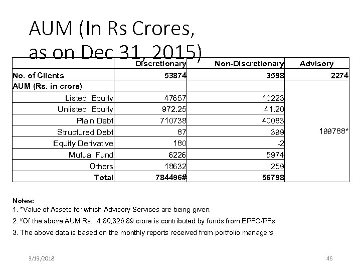 AUM (In Rs Crores, as on Dec 31, 2015) No. of Clients AUM (Rs.
