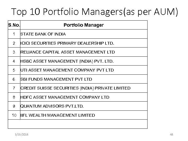 Top 10 Portfolio Managers(as per AUM) S. No. Portfolio Manager 1 STATE BANK OF