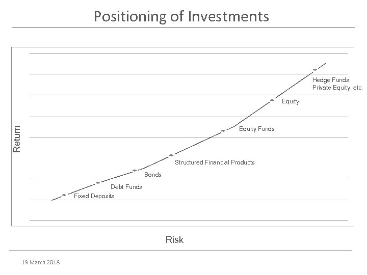 Positioning of Investments Hedge Funds, Private Equity, etc. Return Equity Funds Structured Financial Products
