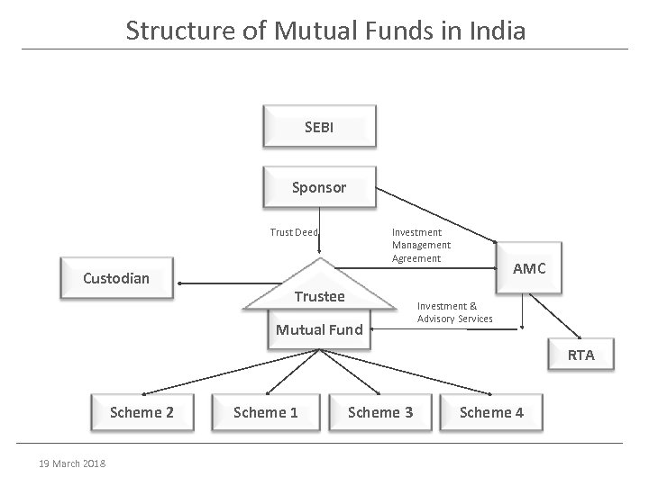 Structure of Mutual Funds in India SEBI Sponsor Investment Management Agreement Trust Deed Custodian