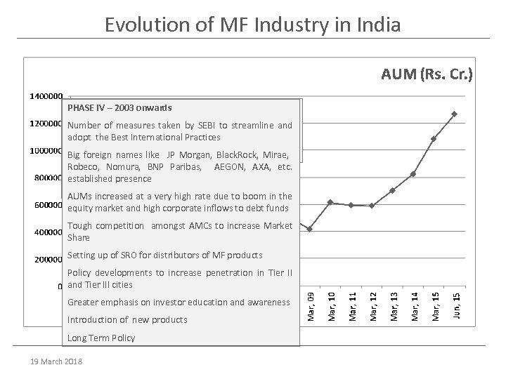 Evolution of MF Industry in India III 1993 -2002 PHASE II– – 1987 -1992