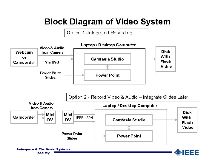 Block Diagram of Video System Option 1 -Integrated Recording Webcam or Camcorder Laptop /