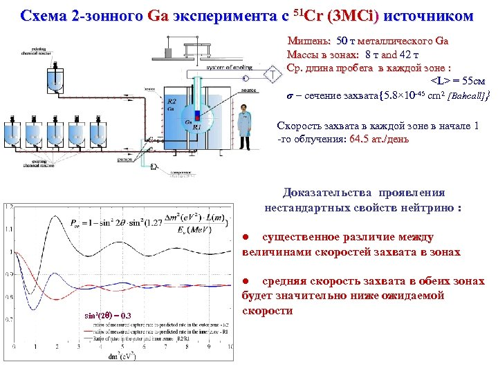 Схема 2 -зонного Ga эксперимента с 51 Cr (3 MCi) источником Мишень: 50 т