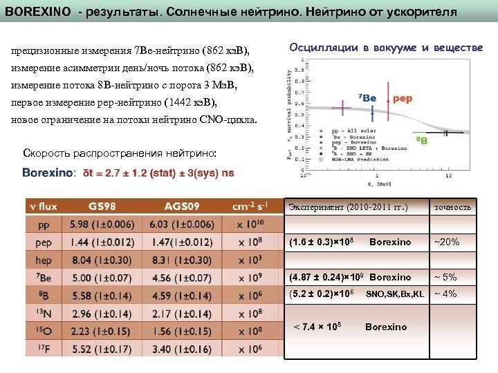 BOREXINO - результаты. Солнечные нейтрино. Нейтрино от ускорителя прецизионные измерения 7 Be-нейтрино (862 кэ.