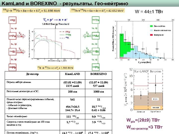 Kam. Land и BOREXINO - результаты. Гео-нейтрино W = 44 1 ТВт Детектор Kam.