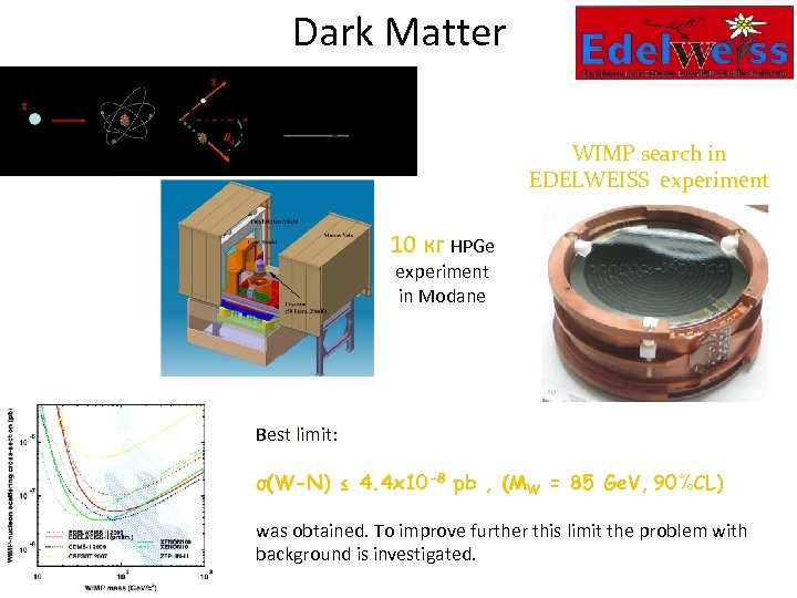 Dark Matter WIMP search in EDELWEISS experiment 10 кг HPGe experiment in Modane Best