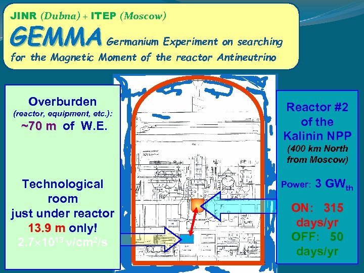 JINR (Dubna) + ITEP (Moscow) GEMMA Germanium Experiment on searching for the Magnetic Moment