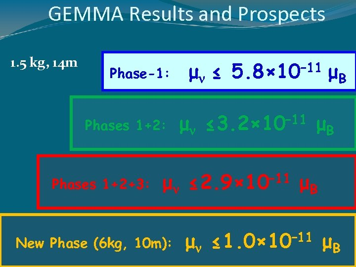 GEMMA Results and Prospects 1. 5 kg, 14 m Phase-1: Phases 1+2: Phases 1+2+3: