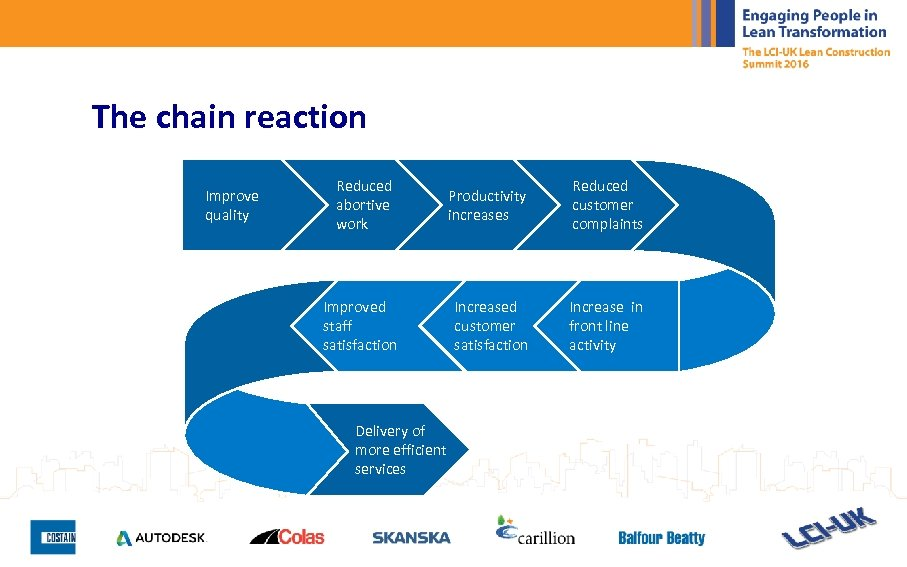 The chain reaction Improve quality Reduced abortive work Productivity increases Reduced customer complaints Improved