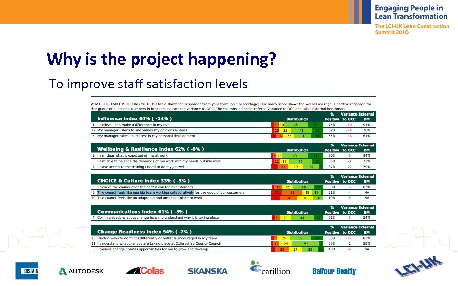 Why is the project happening? To improve staff satisfaction levels