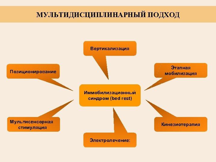 МУЛЬТИДИCЦИПЛИНАРНЫЙ ПОДХОД Вертикализация Этапная мобилизация Позиционирование Иммобилизационный синдром (bed rest) Мультисенсорная стимуляция Кинезиотерапия Электролечение: