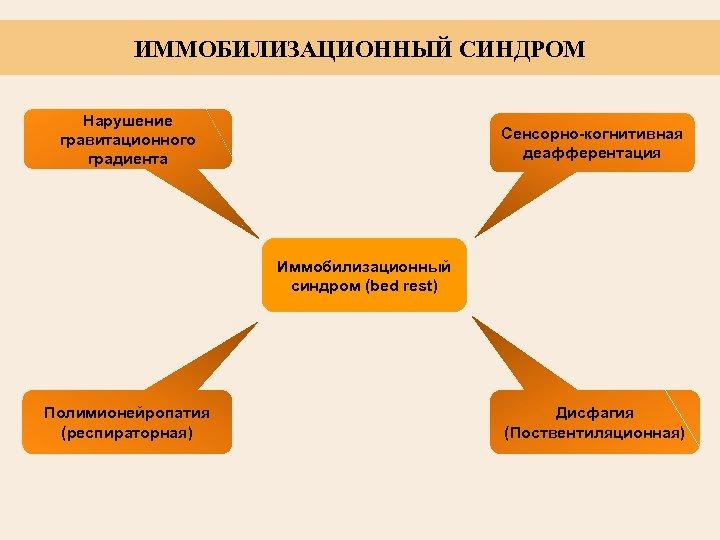 ИММОБИЛИЗАЦИОННЫЙ СИНДРОМ Нарушение гравитационного градиента Сенсорно-когнитивная деафферентация Иммобилизационный синдром (bed rest) Полимионейропатия (респираторная) Дисфагия