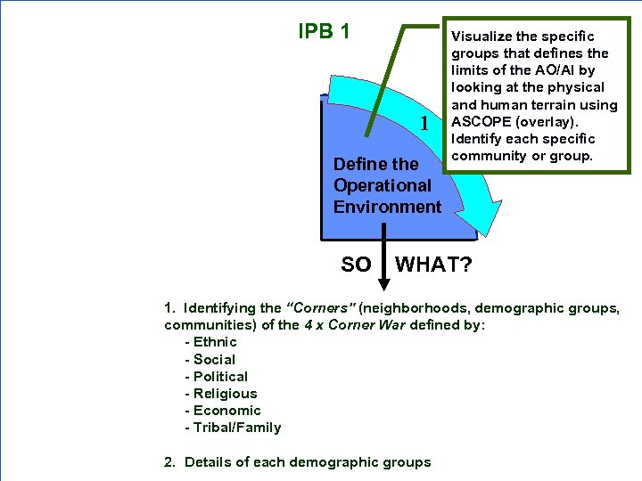 IPB 1 1 Determine Threat Courses of Action Define the Operational Environment Visualize the