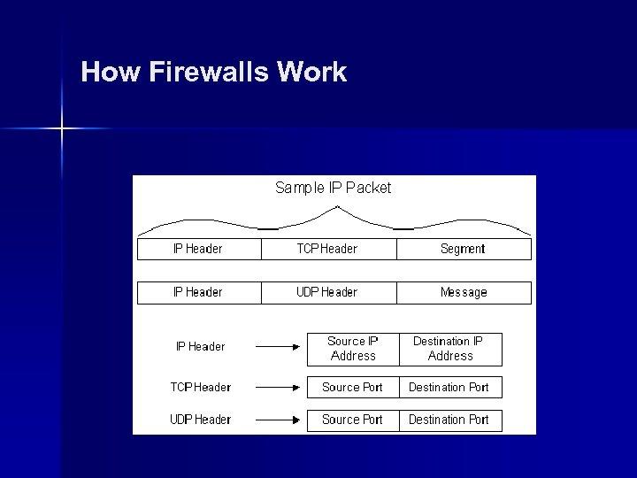 How Firewalls Work
