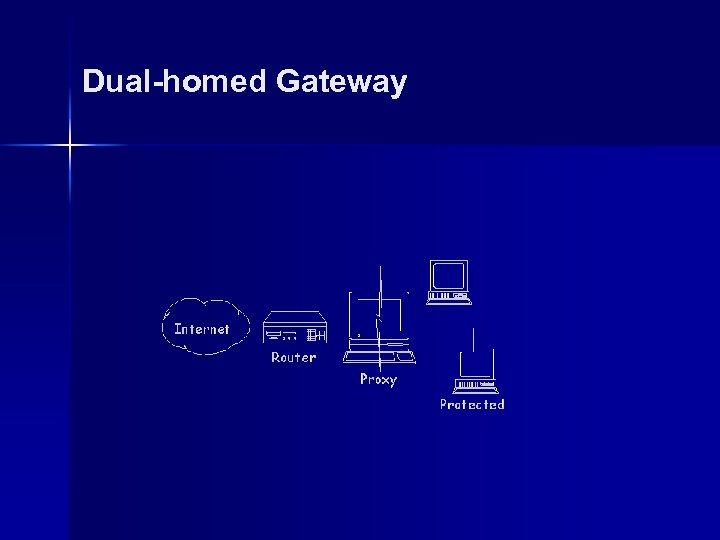 Dual-homed Gateway