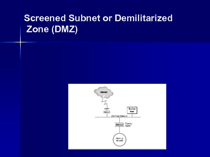 Screened Subnet or Demilitarized Zone (DMZ)