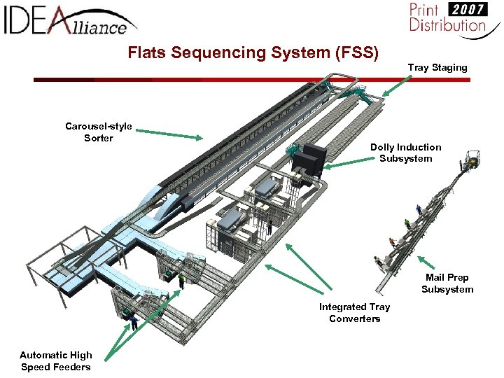 Flats Sequencing System (FSS) Tray Staging Carousel-style Sorter Dolly Induction Subsystem Mail Prep Subsystem