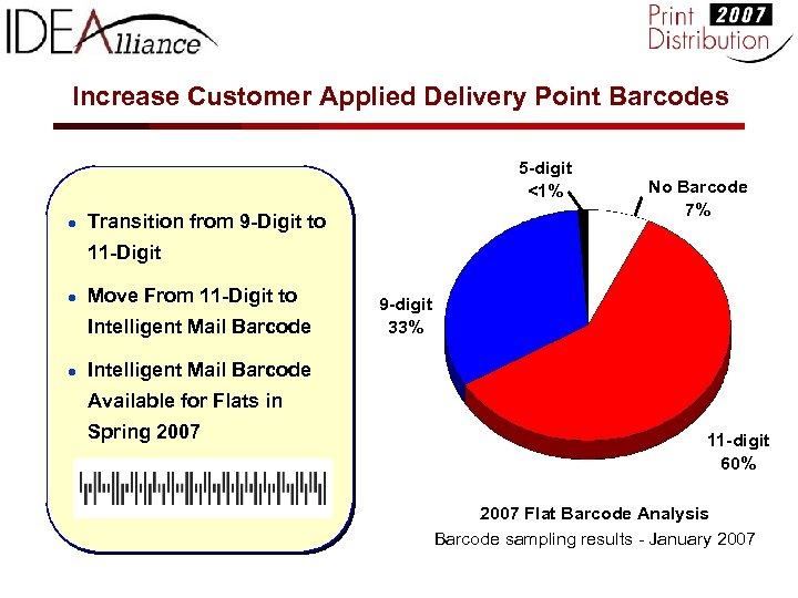 Increase Customer Applied Delivery Point Barcodes 5 -digit <1% ● Transition from 9 -Digit