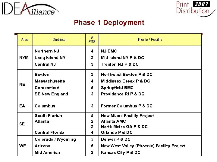 Phase 1 Deployment Area Districts # FSS Plants / Facility Northern NJ 3 Trenton