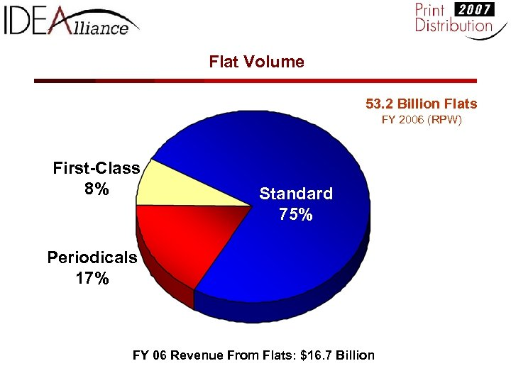 Flat Volume 53. 2 Billion Flats FY 2006 (RPW) First-Class 8% Standard 75% Periodicals