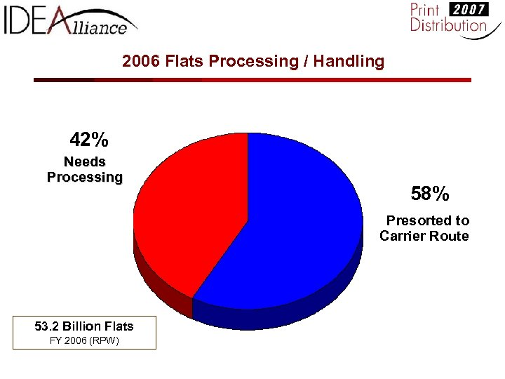 2006 Flats Processing / Handling 42% Needs Processing 58% Presorted to Carrier Route 53.