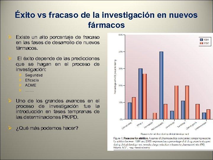 Éxito vs fracaso de la investigación en nuevos fármacos Ø Existe un alto porcentaje