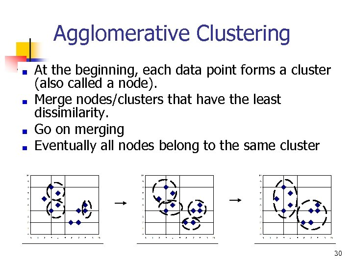 Agglomerative Clustering At the beginning, each data point forms a cluster (also called a
