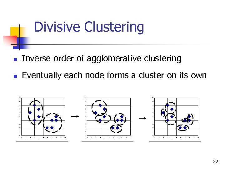Divisive Clustering n Inverse order of agglomerative clustering n Eventually each node forms a