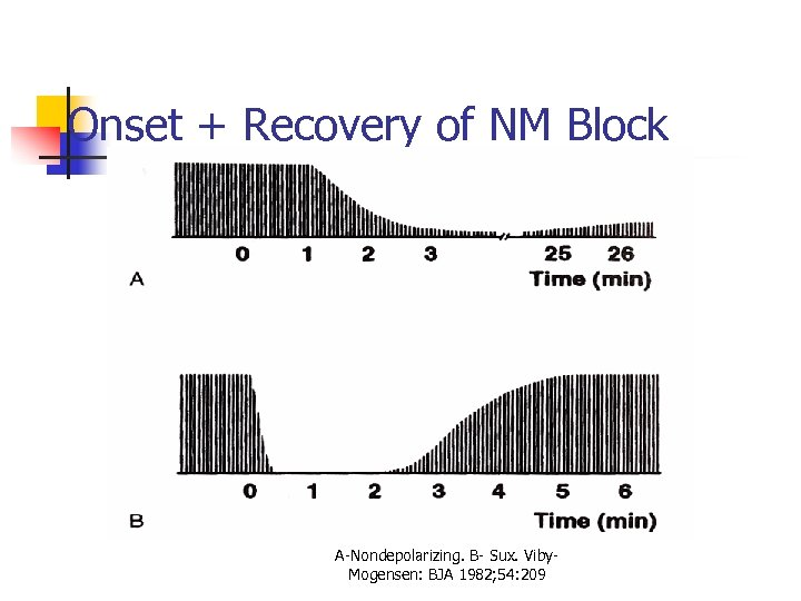 Onset + Recovery of NM Block A-Nondepolarizing. B- Sux. Viby. Mogensen: BJA 1982; 54: