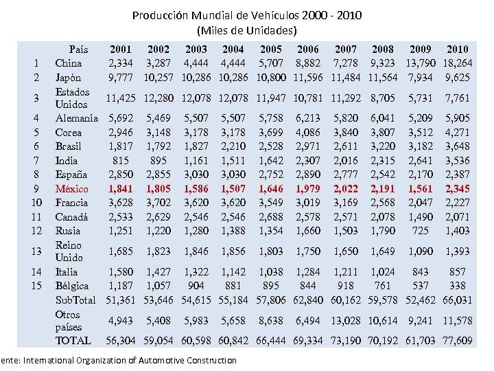 Producción Mundial de Vehículos 2000 - 2010 (Miles de Unidades) 1 2 3 4