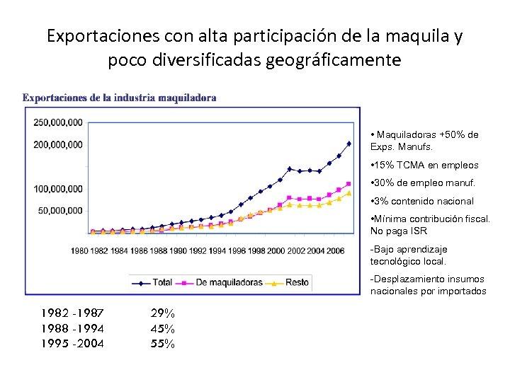 Exportaciones con alta participación de la maquila y poco diversificadas geográficamente . • Maquiladoras