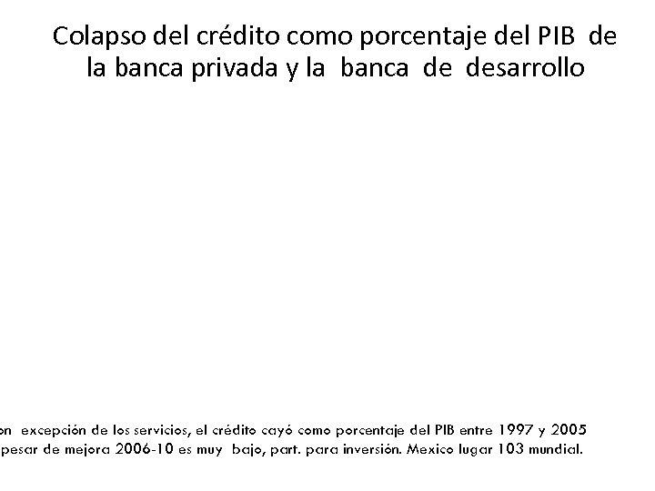 Colapso del crédito como porcentaje del PIB de la banca privada y la banca